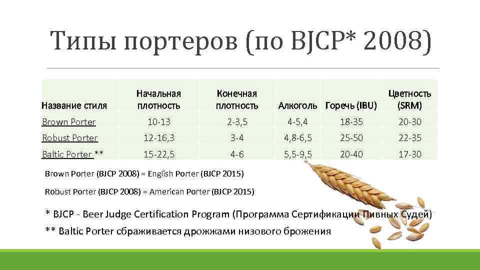 Типы портеров (по BJCP* 2008) Начальная плотность Конечная плотность Brown Porter 10 -13 2