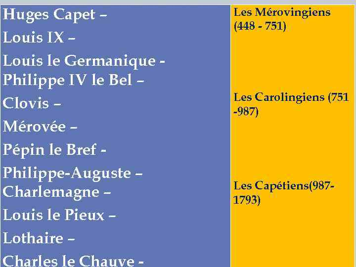 Huges Capet – Louis IX – Louis le Germanique Philippe IV le Bel –