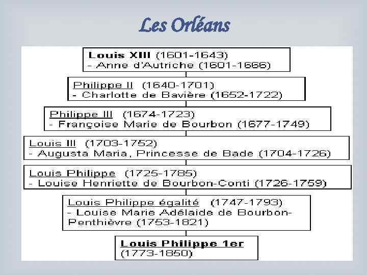 Les Orléans
