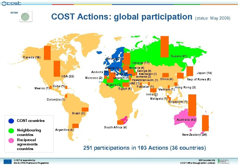 ESSEM COST Actions: global participation (status: May 2009) Canada (19) Russia (41) Belarus (1)