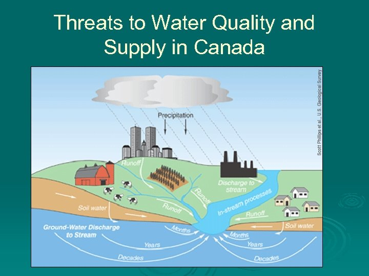 Threats to Water Quality and Supply in Canada