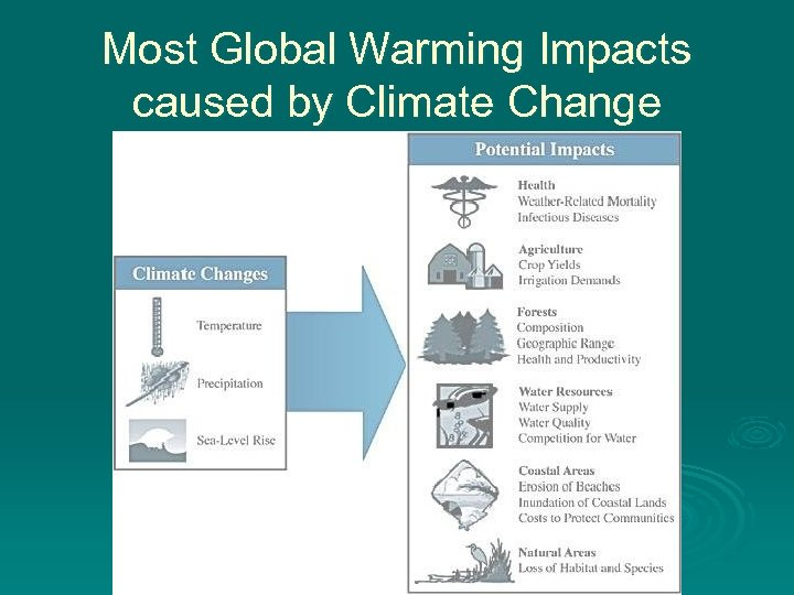 Most Global Warming Impacts caused by Climate Change