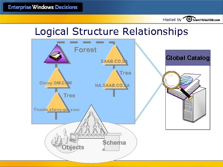 Hosted by Logical Structure Relationships Forest SAAB. CO. SA Tree Chevy. GM. COM NA.