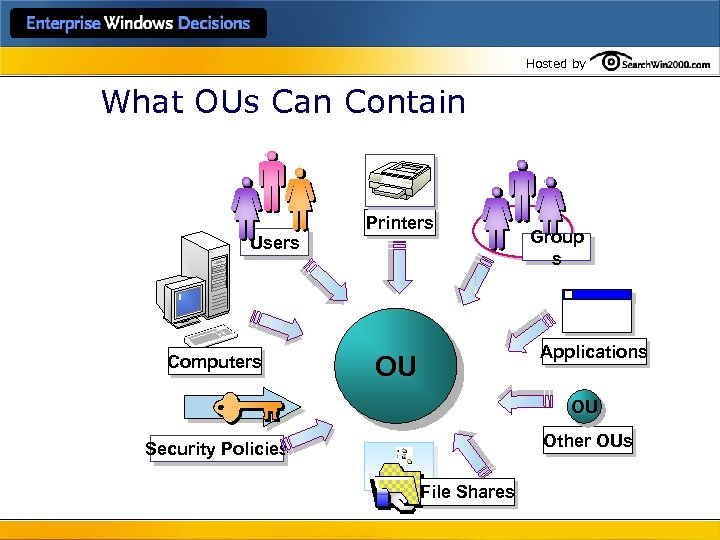 Hosted by What OUs Can Contain Users Computers Printers Group s Applications OU OU