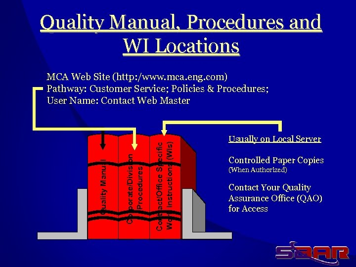 Quality Manual, Procedures and WI Locations Contract/Office Specific Work Instructions (WIs) Corporate/Division Procedures Quality