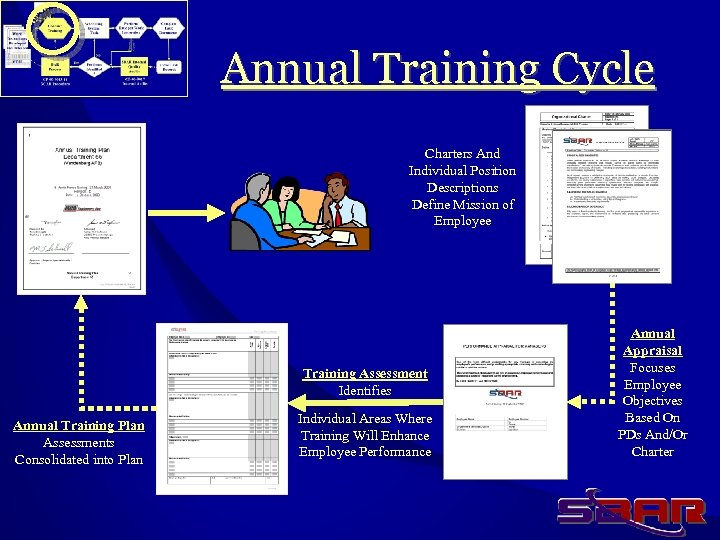 Annual Training Cycle Charters And Individual Position Descriptions Define Mission of Employee Training Assessment