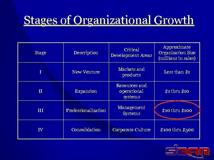 Stages of Organizational Growth Approximate Organization Size (millions in sales) Stage Description Critical Development
