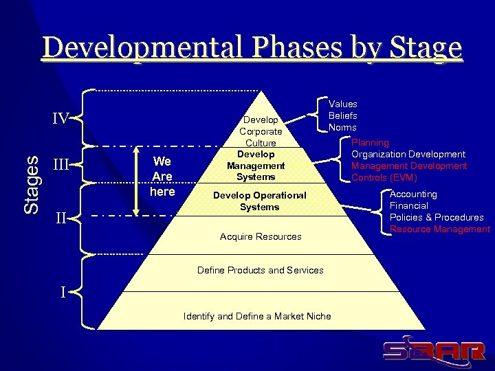 Developmental Phases by Stages IV III II We Are here Develop Corporate Culture Develop