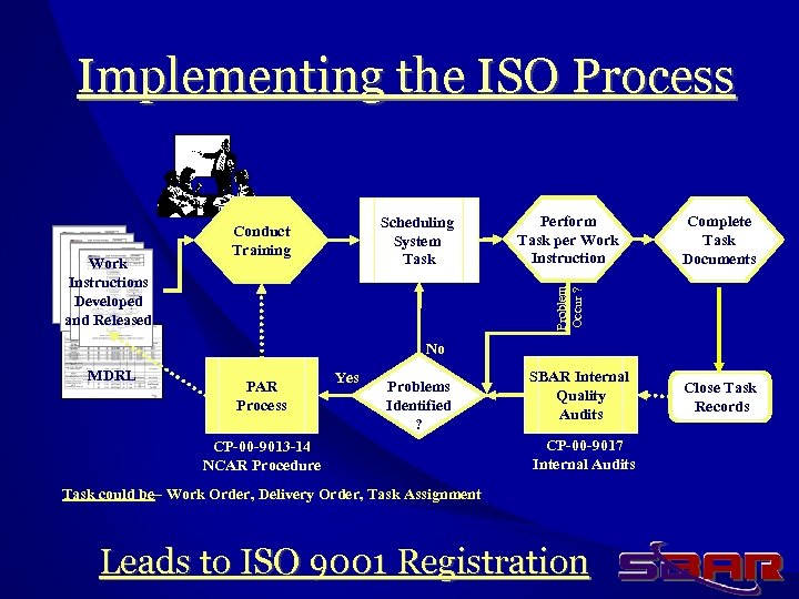 Implementing the ISO Process Perform Task per Work Instruction Complete Task Documents Problem Occur