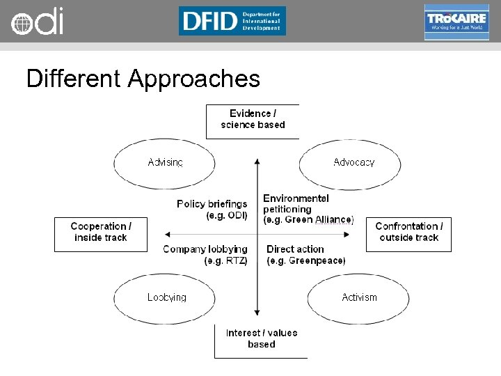RAPID Programme Different Approaches
