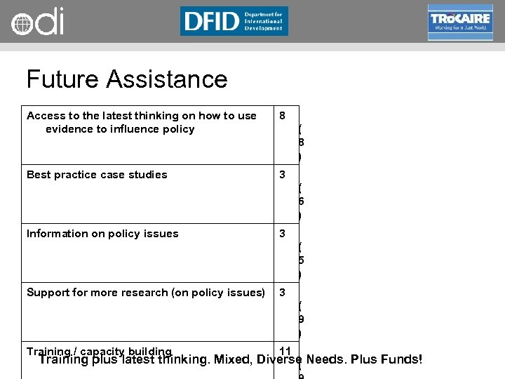 RAPID Programme Future Assistance Access to the latest thinking on how to use evidence