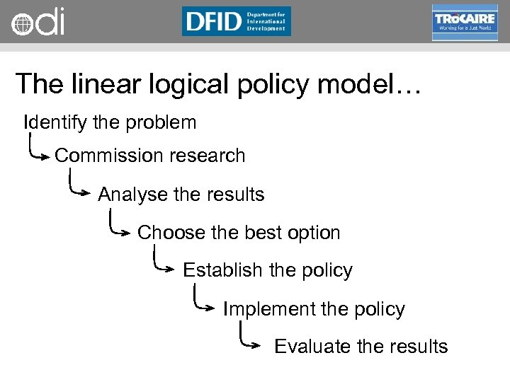 RAPID Programme The linear logical policy model… Identify the problem Commission research Analyse the