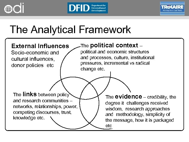 RAPID Programme The Analytical Framework External Influences Socio economic and cultural influences, donor policies