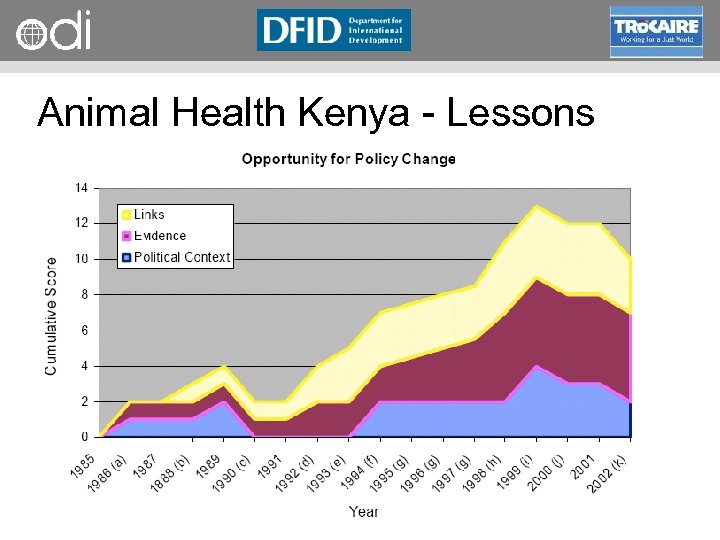 RAPID Programme Animal Health Kenya Lessons • • Political stagnation, professional protectionism Practical evidence