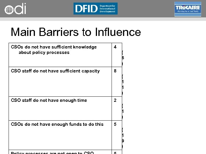 RAPID Programme Main Barriers to Influence CSOs do not have sufficient knowledge about policy
