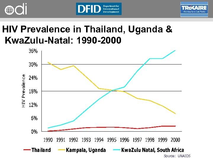 RAPID Programme HIV Prevalence in Thailand, Uganda & Kwa. Zulu-Natal: 1990 -2000 Source: UNAIDS