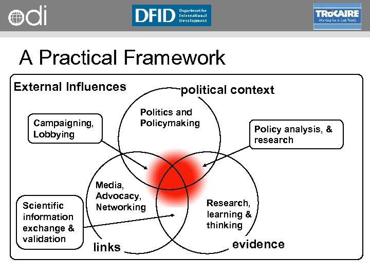 RAPID Programme A Practical Framework External Influences Politics and Policymaking Campaigning, Lobbying Scientific information
