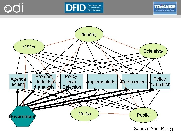 RAPID Programme Industry CSOs Agenda setting Problem definition & analysis Government Scientists Policy tools