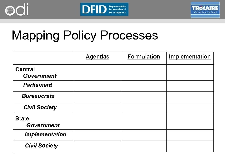 RAPID Programme Mapping Policy Processes Agendas Central Government Parliament Bureaucrats Civil Society State Government