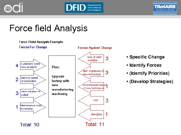 RAPID Programme Force field Analysis • Specific Change • Identify Forces • (Identify Priorities)
