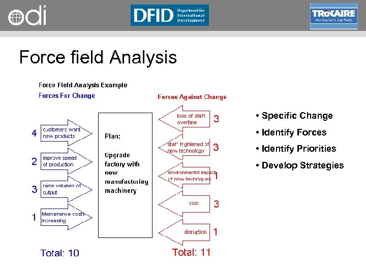 RAPID Programme Force field Analysis • Specific Change • Identify Forces • Identify Priorities