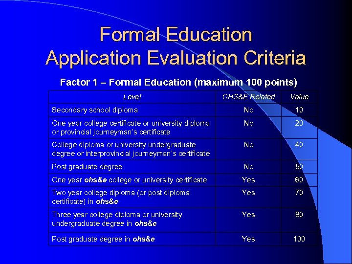 Formal Education Application Evaluation Criteria Factor 1 – Formal Education (maximum 100 points) Level