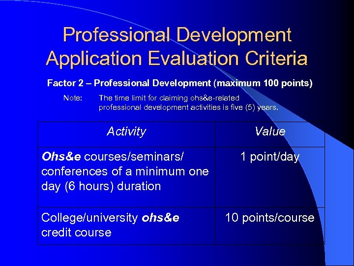Professional Development Application Evaluation Criteria Factor 2 – Professional Development (maximum 100 points) Note: