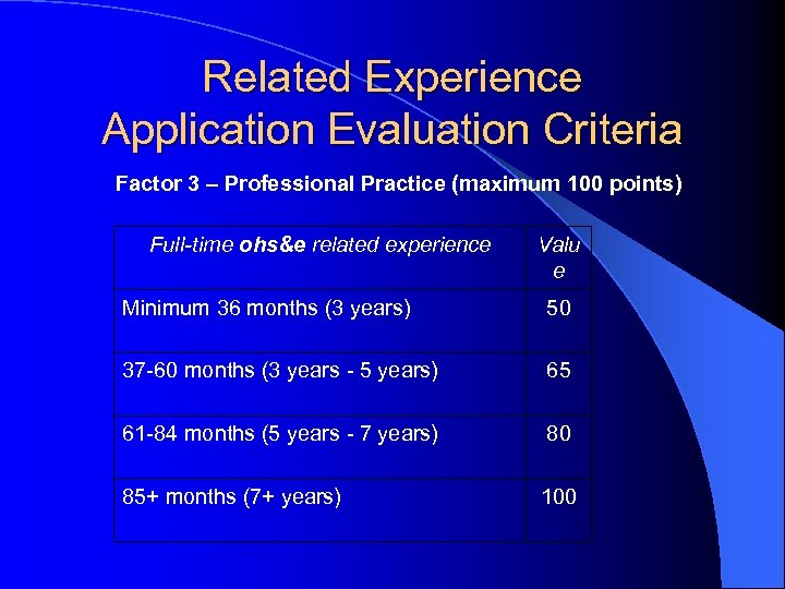 Related Experience Application Evaluation Criteria Factor 3 – Professional Practice (maximum 100 points) Full-time