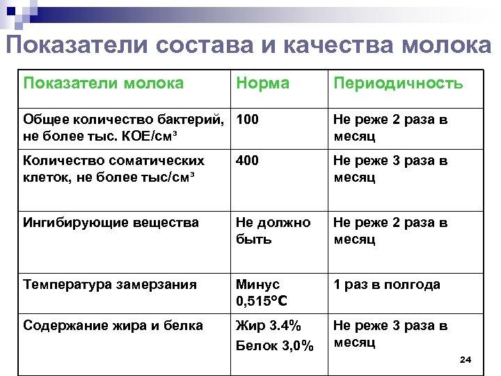 Показатели состава и качества молока Показатели молока Норма Периодичность Общее количество бактерий, 100 не
