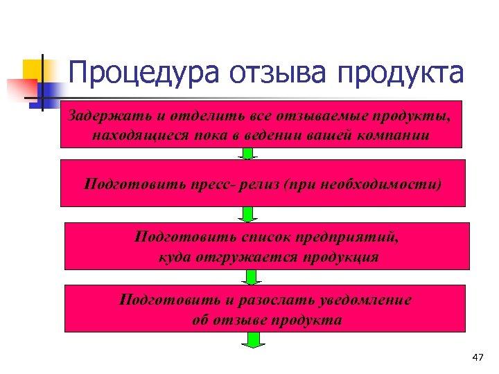 Процедура отзыва продукта Задержать и отделить все отзываемые продукты, находящиеся пока в ведении вашей