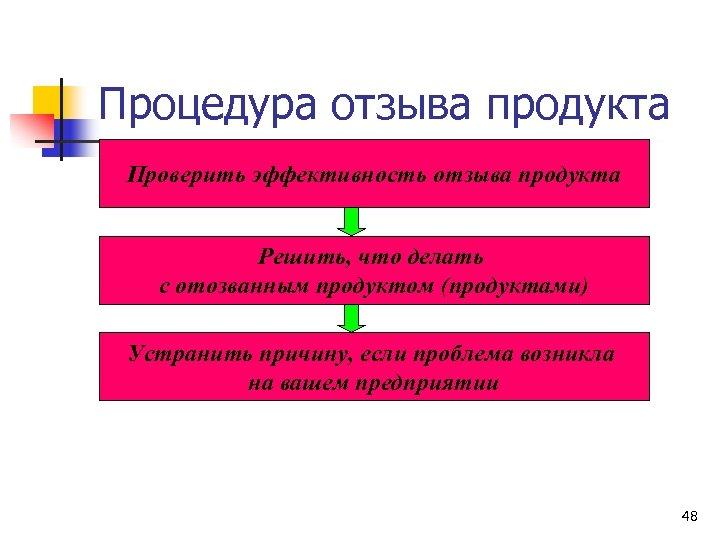 Процедура отзыва продукта Проверить эффективность отзыва продукта Решить, что делать с отозванным продуктом (продуктами)