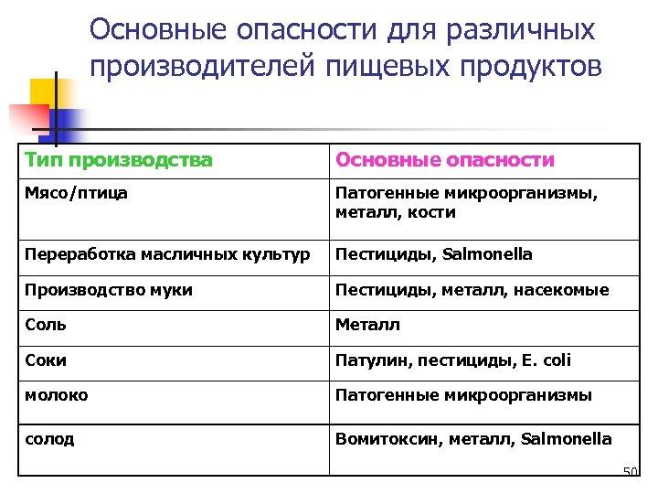 Основные опасности для различных производителей пищевых продуктов Тип производства Основные опасности Мясо/птица Патогенные микроорганизмы,