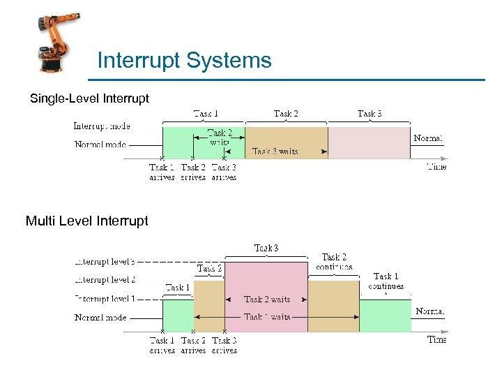 Interrupt Systems Single-Level Interrupt Multi Level Interrupt