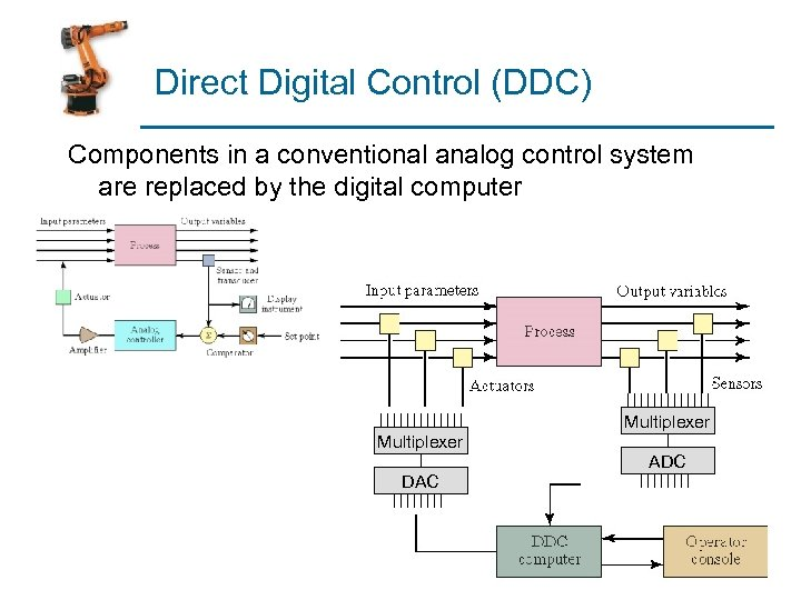 Direct Digital Control (DDC) Components in a conventional analog control system are replaced by