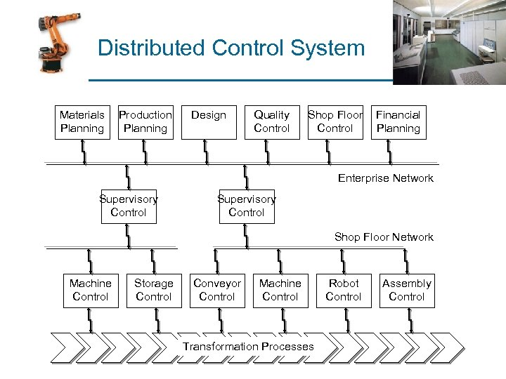 Distributed Control System Materials Planning Production Planning Design Quality Control Shop Floor Control Financial