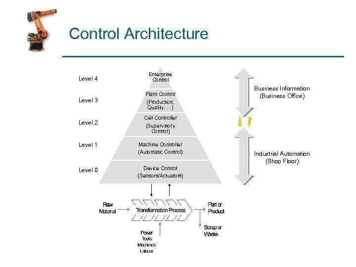 Control Architecture Level 4 Enterprise Control Level 3 Plant Control (Production, Quality, …) Level