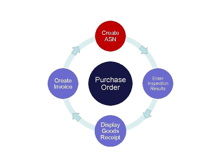Create ASN Create Invoice Purchase Order Display Goods Receipt Enter Inspection Results