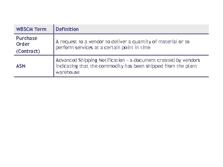 WBSCM Term Definition Purchase Order (Contract) A request to a vendor to deliver a