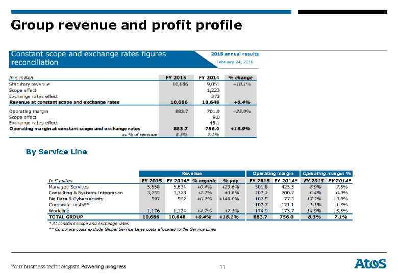 Group revenue and profit profile By Service Line 11