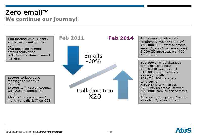 Zero email™ We continue our journey! 20