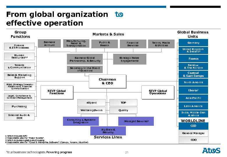 From global organization effective operation Group Functions Finance & IT Processes Global Business Units