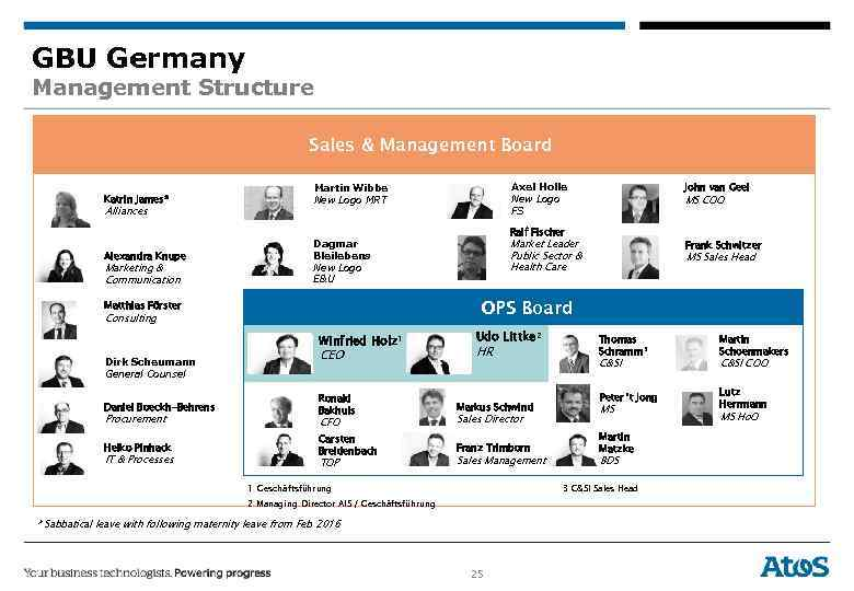 GBU Germany Management Structure Sales & Management Board Katrin James* Alliances Alexandra Knupe Marketing