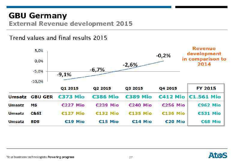 GBU Germany External Revenue development 2015 Trend values and final results 2015 27