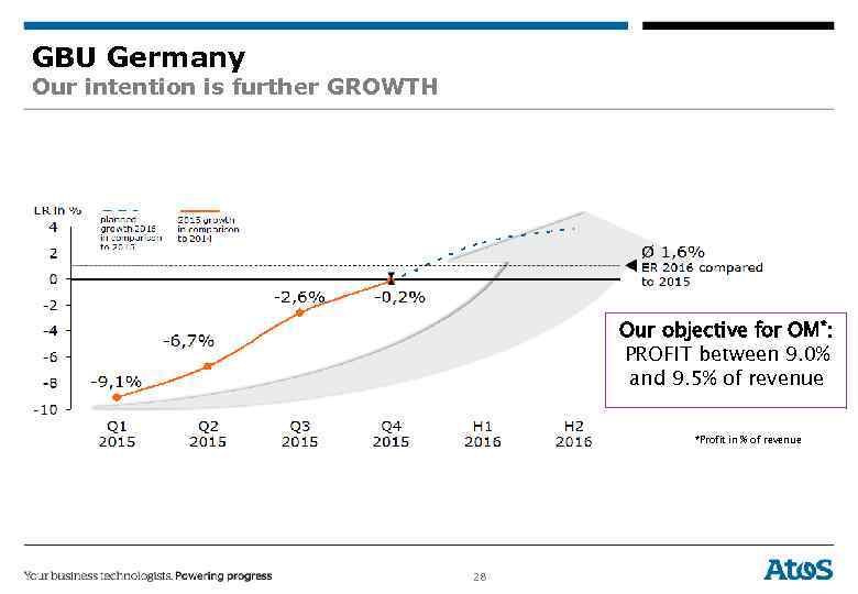 GBU Germany Our intention is further GROWTH Our objective for OM*: PROFIT between 9.