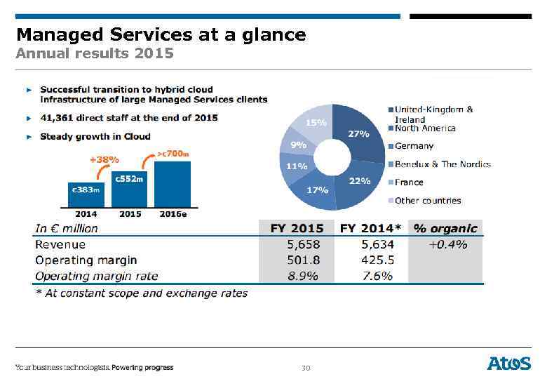 Managed Services at a glance Annual results 2015 30