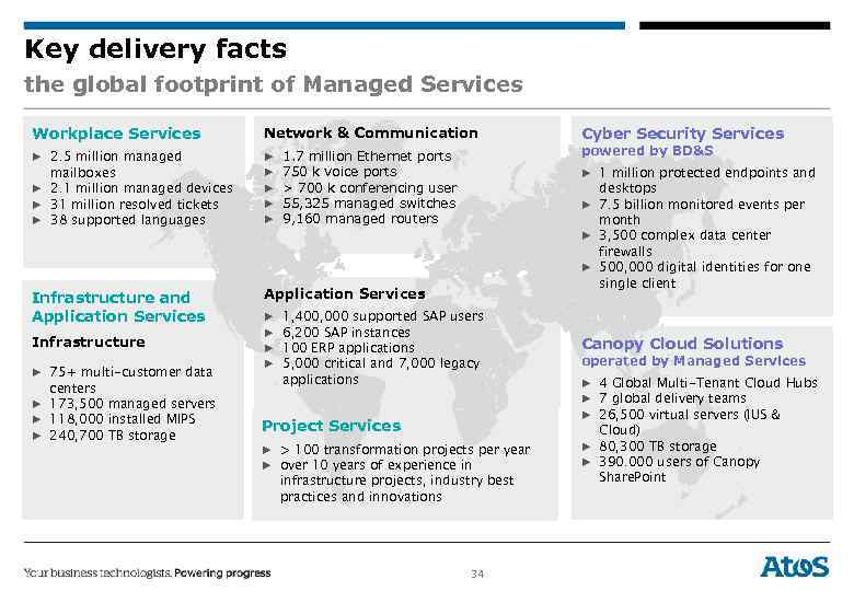Key delivery facts the global footprint of Managed Services Workplace Services Network & Communication