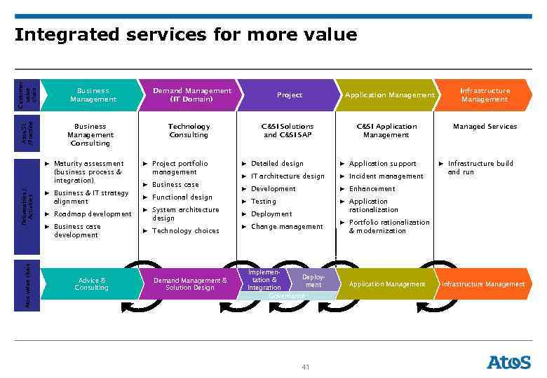 Atos SL /Practice Customer value chain Integrated services for more value Business Management Consulting