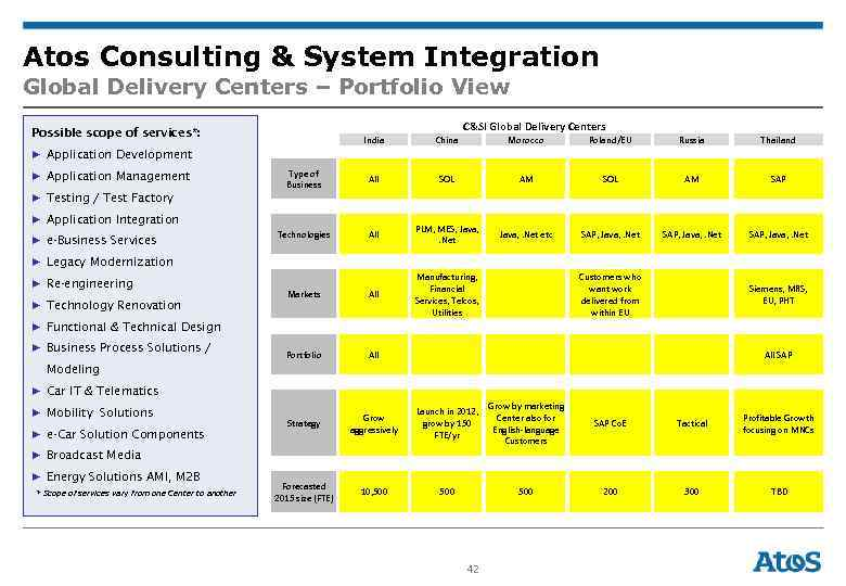 Atos Consulting & System Integration Global Delivery Centers – Portfolio View Possible scope of