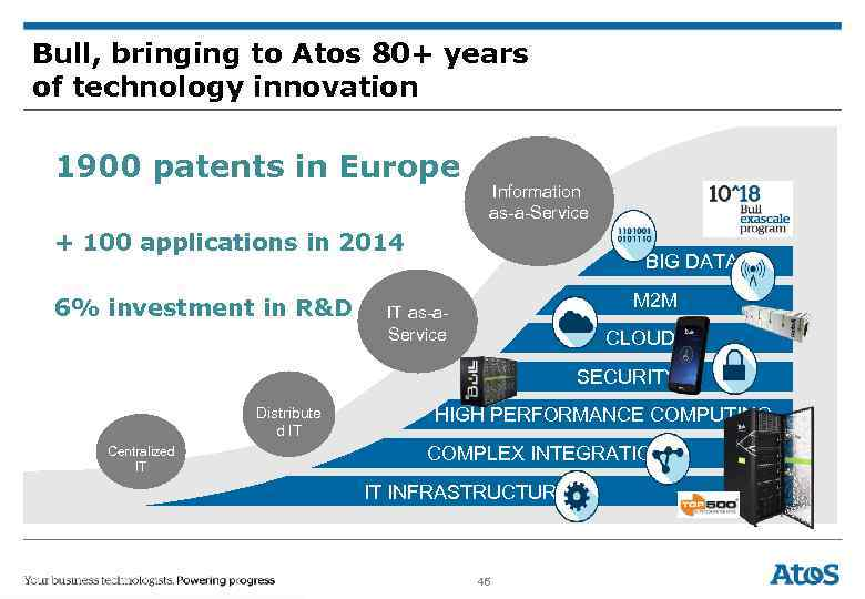 Bull, bringing to Atos 80+ years of technology innovation 1900 patents in Europe Information