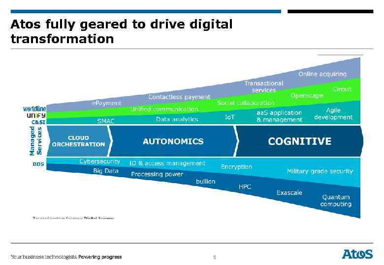 Atos fully geared to drive digital transformation 5